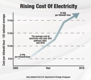 cost of electricity